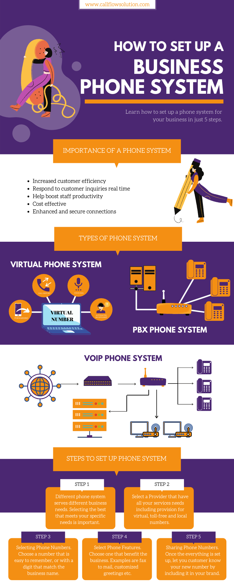 Here's a quick infographic to help understand the types of phone system out there and steps to set up one for your business.