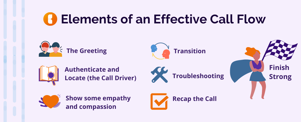 The 7 Elements of a strong call flow