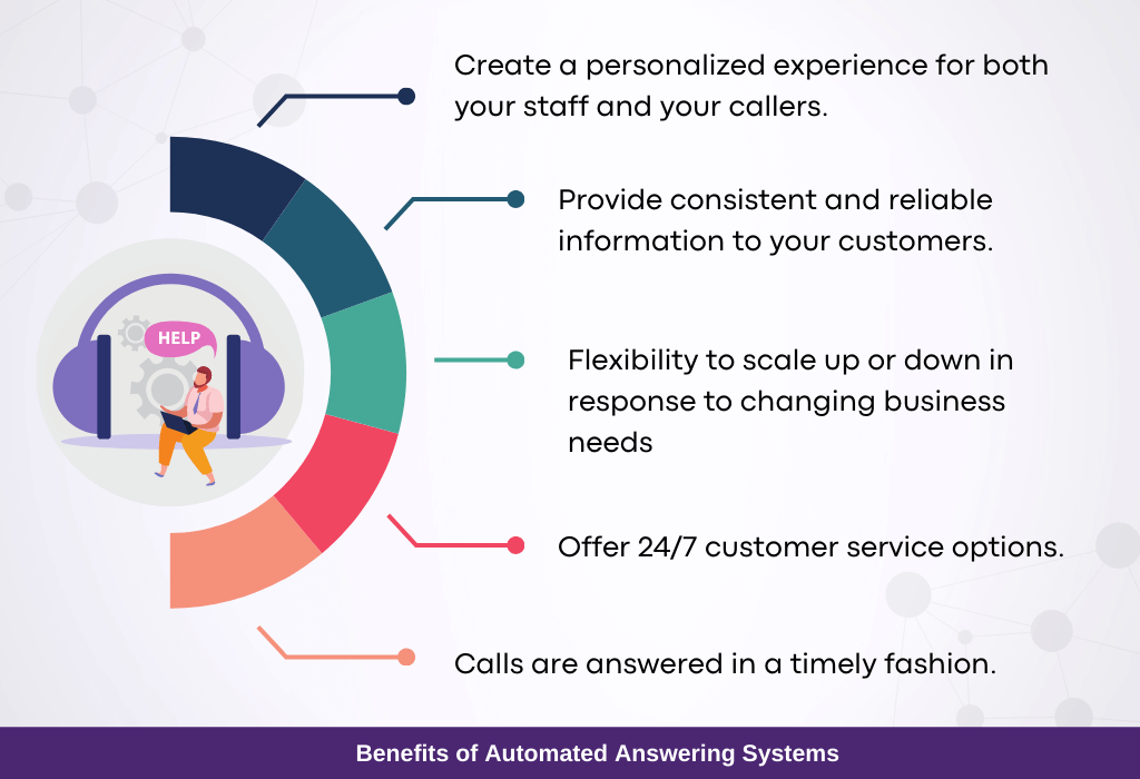 Benefits of Automated Answering Systems