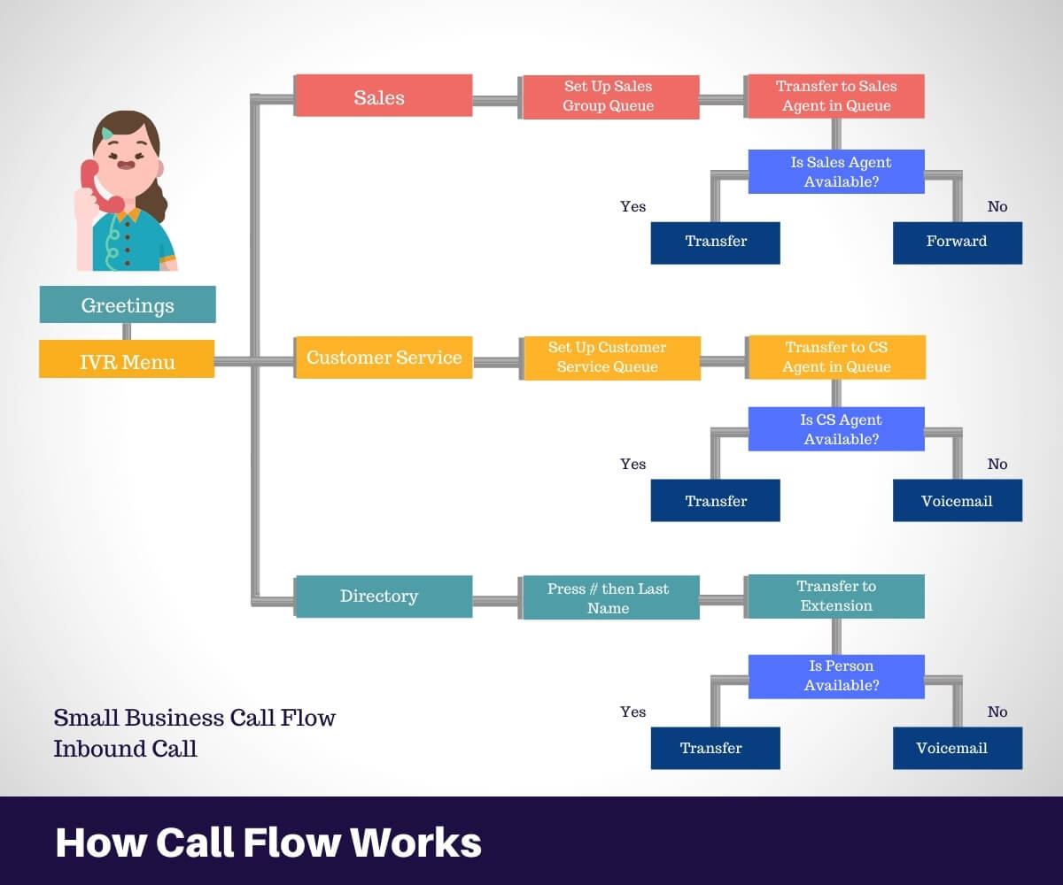 How Call Flow Works (1)