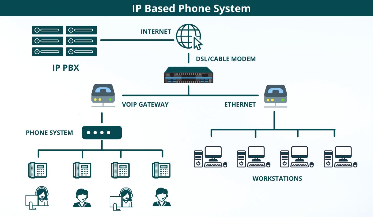 An IP Based System - Basic Diagram