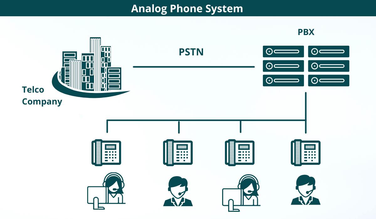 Analog Phone System Diagram